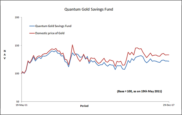 Quantum Gold Saving Fund Graph
