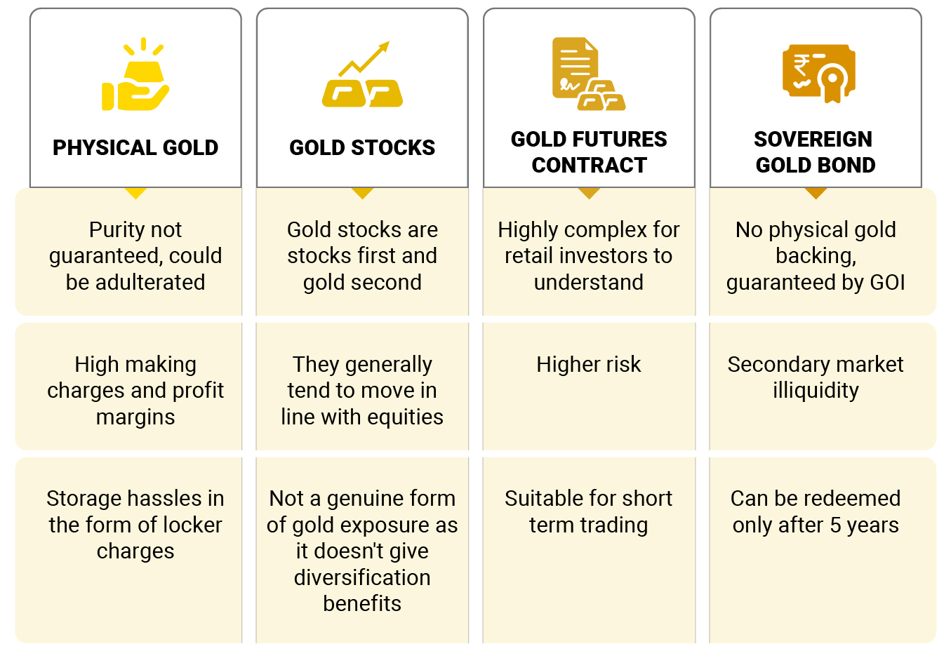 benefits of investing in ETF compared to physical Gold